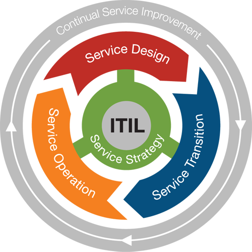 ITIL Eye for the DevOps Folks with Steven Boyd